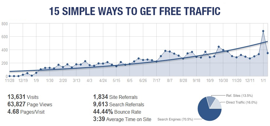 15 Simple Ways to Get Free Traffic