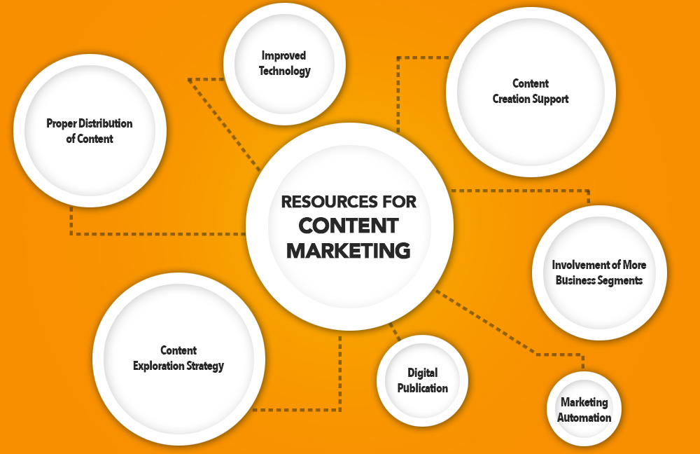 Vital Resources for Content Marketing